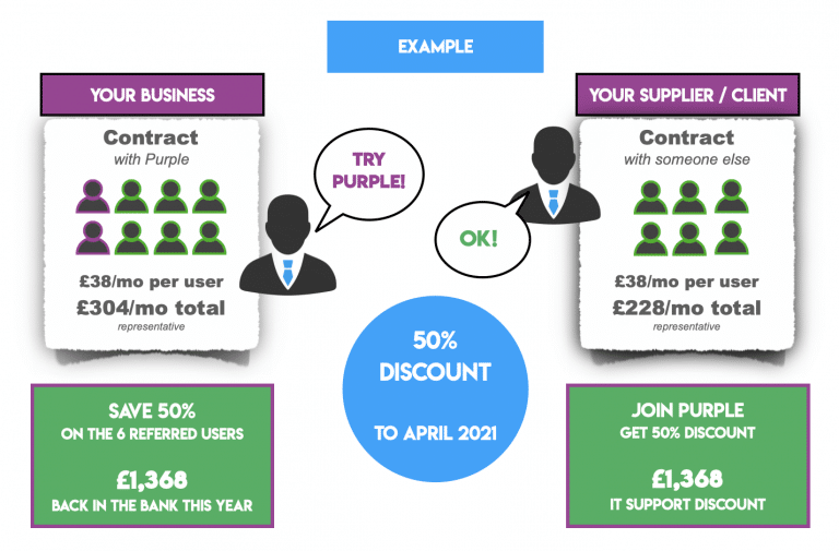 A infographic showing the Purple Computing referral offer for discounted cost of Certified Apple IT Support during COVID-19, Coronavirus Pandemic in 2020.
